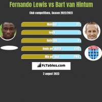 Fernando Lewis vs Bart van Hintum h2h player stats