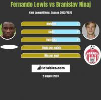 Fernando Lewis vs Branislav Ninaj h2h player stats