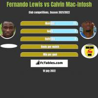 Fernando Lewis vs Calvin Mac-Intosh h2h player stats