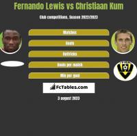 Fernando Lewis vs Christiaan Kum h2h player stats