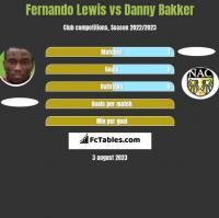 Fernando Lewis vs Danny Bakker h2h player stats