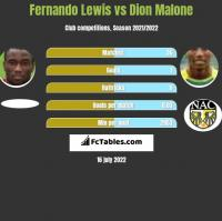Fernando Lewis vs Dion Malone h2h player stats