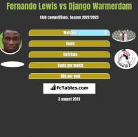 Fernando Lewis vs Django Warmerdam h2h player stats