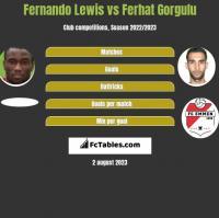 Fernando Lewis vs Ferhat Gorgulu h2h player stats