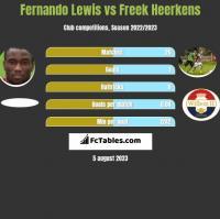 Fernando Lewis vs Freek Heerkens h2h player stats