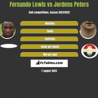 Fernando Lewis vs Jordens Peters h2h player stats