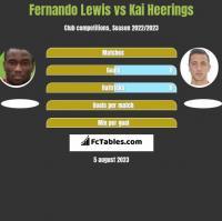 Fernando Lewis vs Kai Heerings h2h player stats