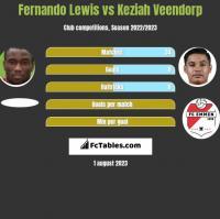 Fernando Lewis vs Keziah Veendorp h2h player stats