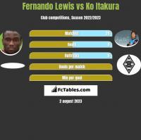 Fernando Lewis vs Ko Itakura h2h player stats