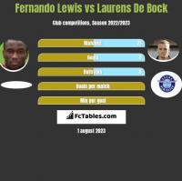 Fernando Lewis vs Laurens De Bock h2h player stats
