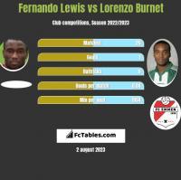 Fernando Lewis vs Lorenzo Burnet h2h player stats