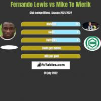Fernando Lewis vs Mike Te Wierik h2h player stats