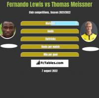 Fernando Lewis vs Thomas Meissner h2h player stats