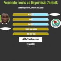 Fernando Lewis vs Deyovaisio Zeefuik h2h player stats
