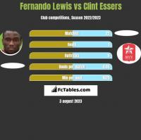 Fernando Lewis vs Clint Essers h2h player stats