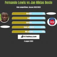 Fernando Lewis vs Jan Niklas Beste h2h player stats