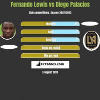 Fernando Lewis vs Diego Palacios h2h player stats