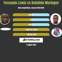 Fernando Lewis vs Dehninio Muringen h2h player stats