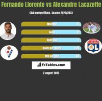 Fernando Llorente vs Alexandre Lacazette h2h player stats