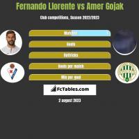 Fernando Llorente vs Amer Gojak h2h player stats