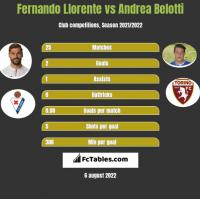 Fernando Llorente vs Andrea Belotti h2h player stats