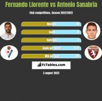 Fernando Llorente vs Antonio Sanabria h2h player stats