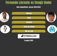 Fernando Llorente vs Cengiz Under h2h player stats