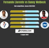 Fernando Llorente vs Danny Welbeck h2h player stats