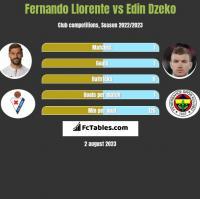 Fernando Llorente vs Edin Dzeko h2h player stats