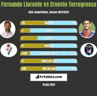 Fernando Llorente vs Ernesto Torregrossa h2h player stats
