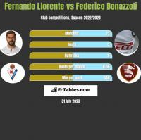 Fernando Llorente vs Federico Bonazzoli h2h player stats
