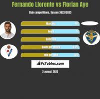 Fernando Llorente vs Florian Aye h2h player stats