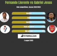 Fernando Llorente vs Gabriel Jesus h2h player stats