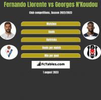 Fernando Llorente vs Georges N'Koudou h2h player stats