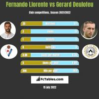 Fernando Llorente vs Gerard Deulofeu h2h player stats