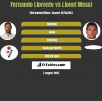 Fernando Llorente vs Lionel Messi h2h player stats