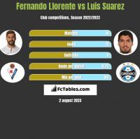 Fernando Llorente vs Luis Suarez h2h player stats