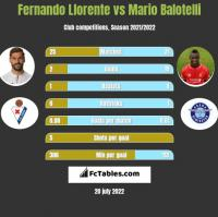 Fernando Llorente vs Mario Balotelli h2h player stats
