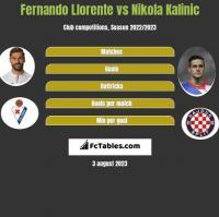 Fernando Llorente vs Nikola Kalinic h2h player stats