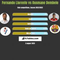 Fernando Llorente vs Ousmane Dembele h2h player stats