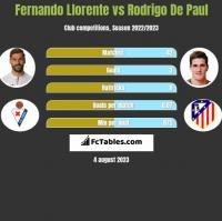 Fernando Llorente vs Rodrigo De Paul h2h player stats