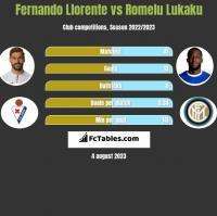 Fernando Llorente vs Romelu Lukaku h2h player stats