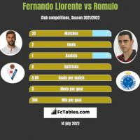 Fernando Llorente vs Romulo h2h player stats