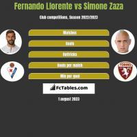 Fernando Llorente vs Simone Zaza h2h player stats
