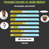 Fernando Llorente vs Justin Kluivert h2h player stats