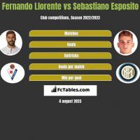Fernando Llorente vs Sebastiano Esposito h2h player stats