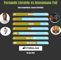Fernando Llorente vs Anssumane Fati h2h player stats