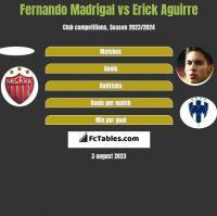 Fernando Madrigal vs Erick Aguirre h2h player stats