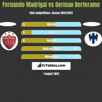 Fernando Madrigal vs German Berterame h2h player stats