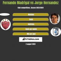 Fernando Madrigal vs Jorge Hernandez h2h player stats